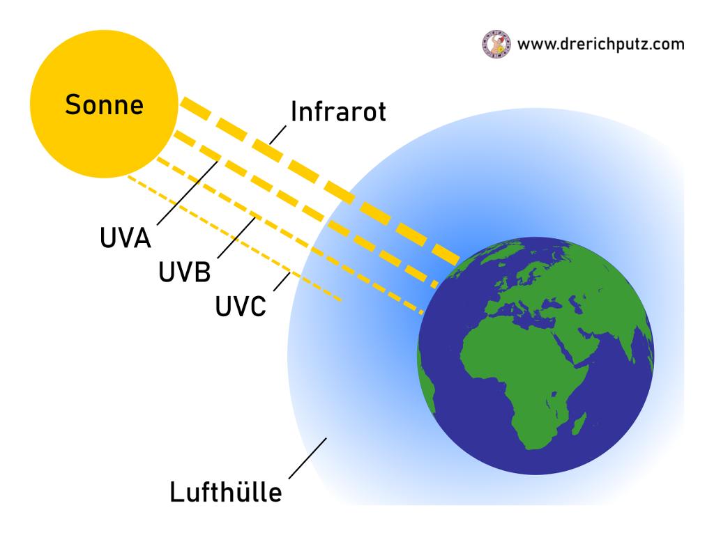 Bestandteile der Sonnenstrahlen