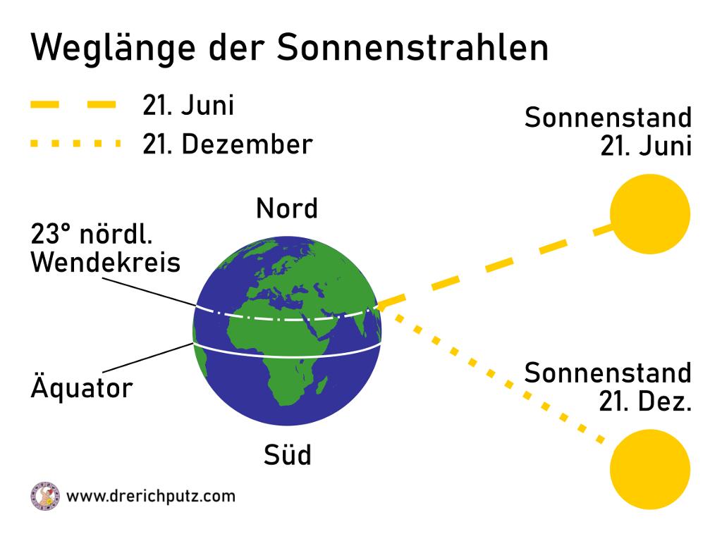 Weglänge der Sonnenstrahlen